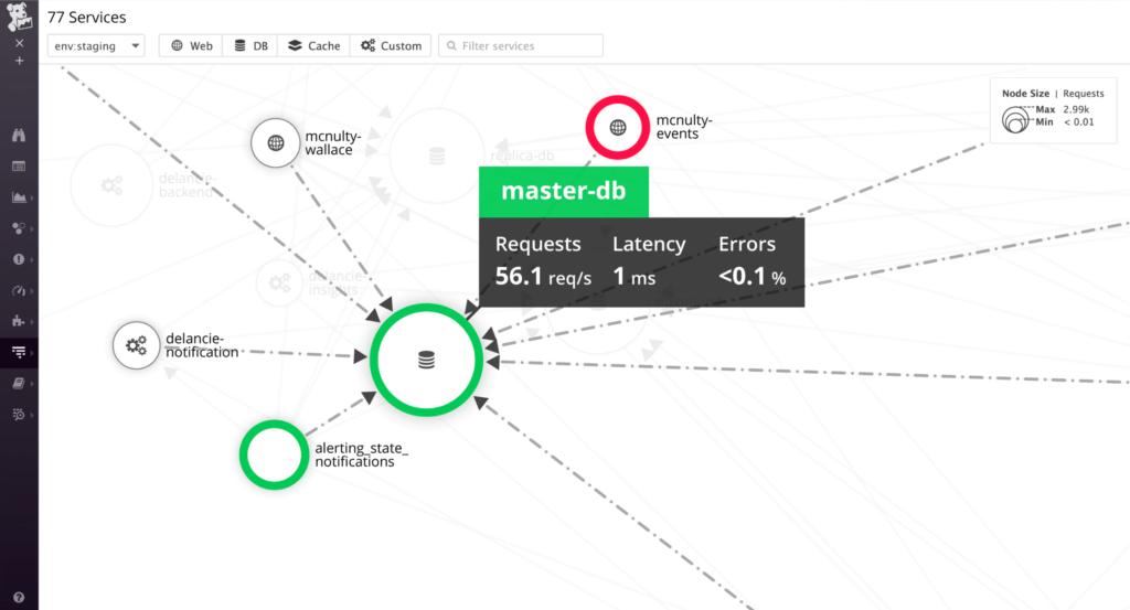 datadogservicemap_overview