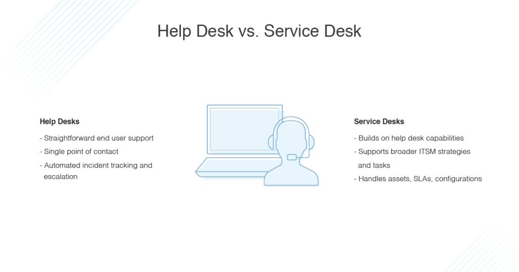 help desk vs service desk