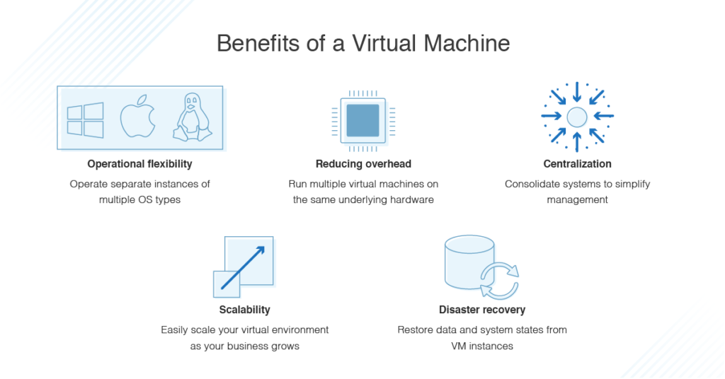 virtual machine benefits