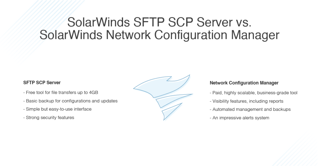 SolarWinds SFTP SCP Server vs SolarWinds Network Configuration Manager