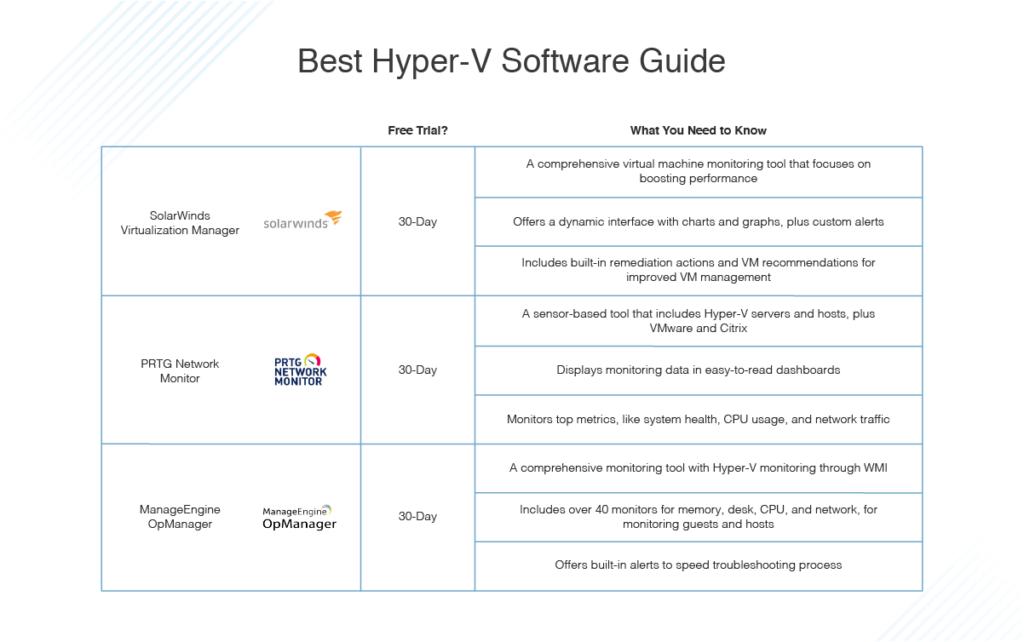 best Hyper-V software guide