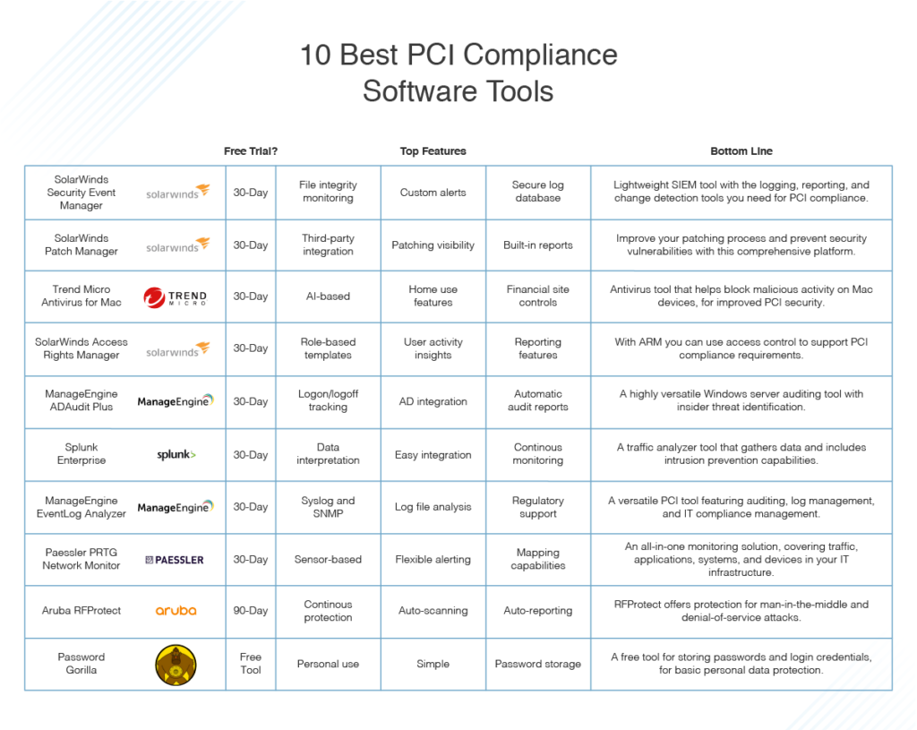 best PCI compliance software