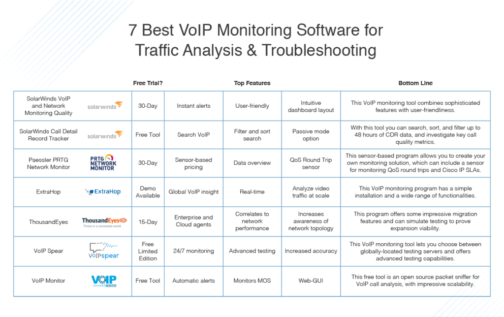 best VoIP monitoring software for traffic analysis and troubleshooting