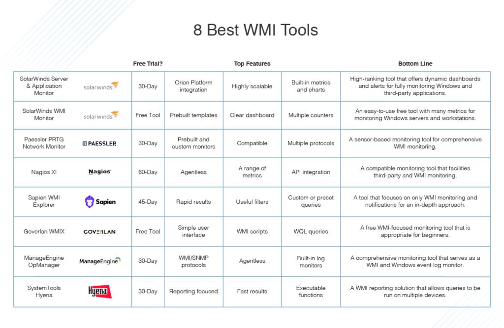 best WMI tools