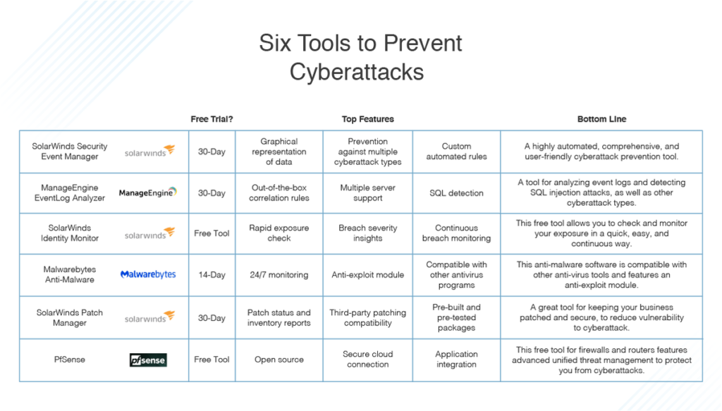 tools to prevent cyberattacks