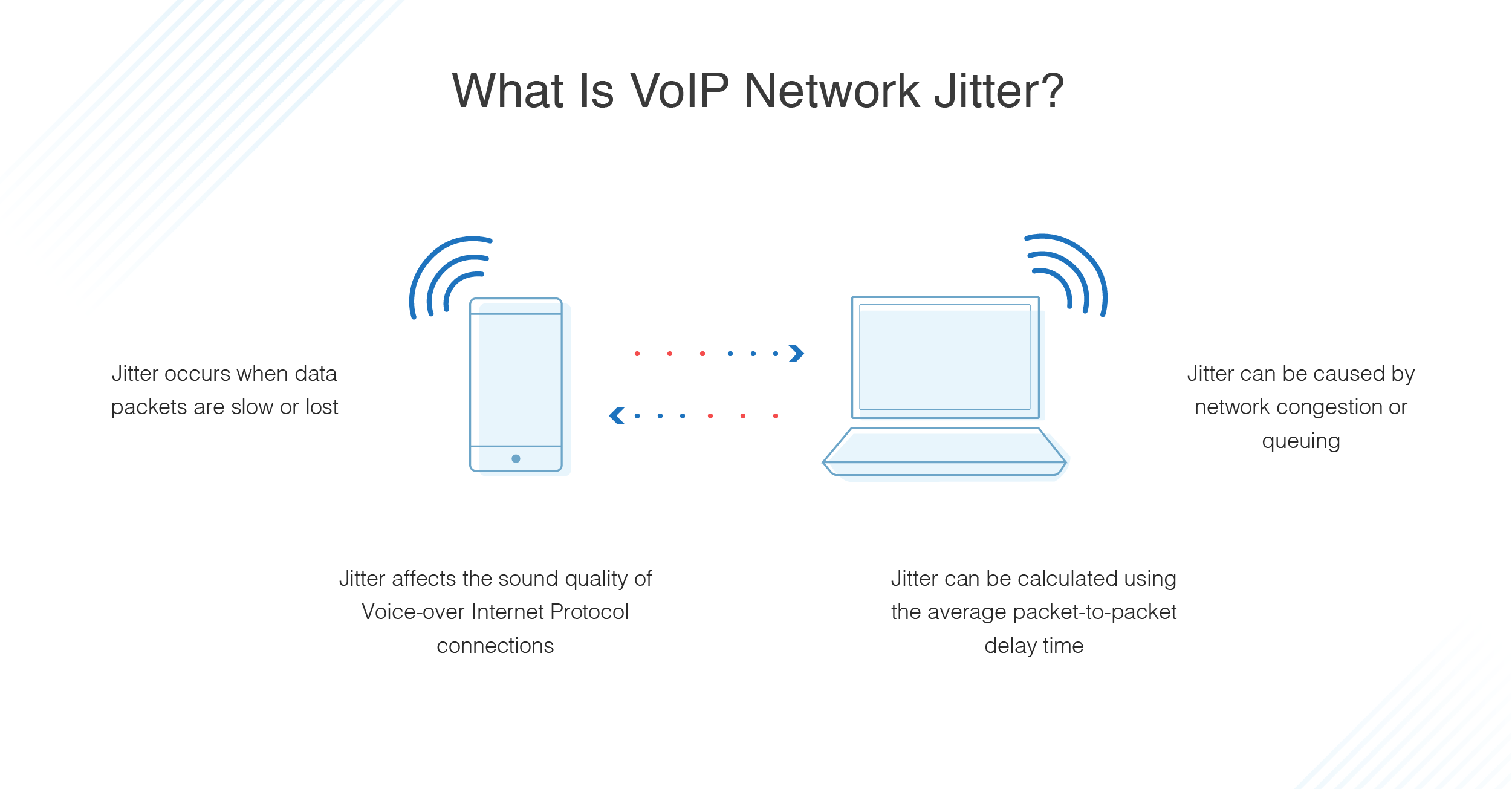 what is VoIP network jitter - Which Vpn Method Is Less Likely To Work Through Nat