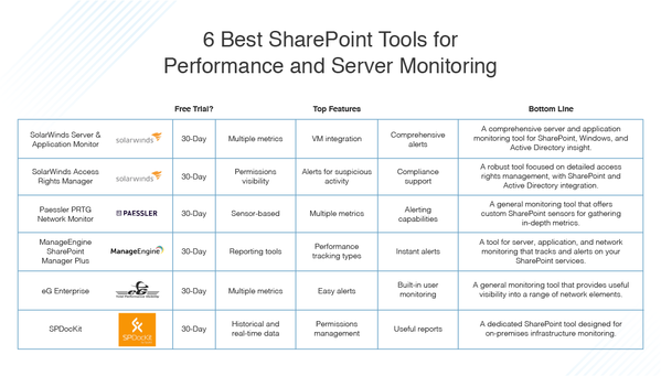 best SharePoint tools for performance and server monitoring