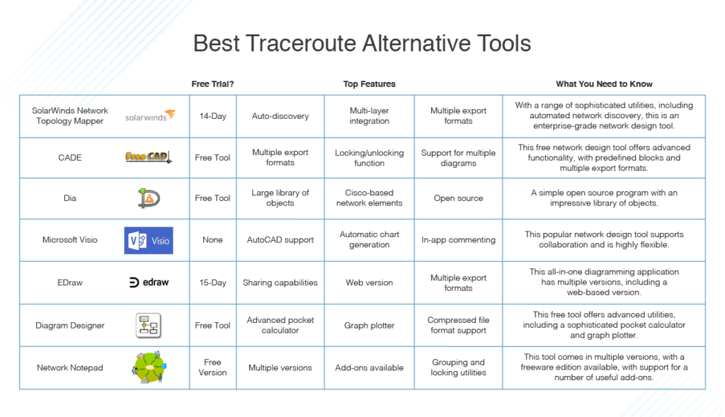 best Traceroute alternative tools