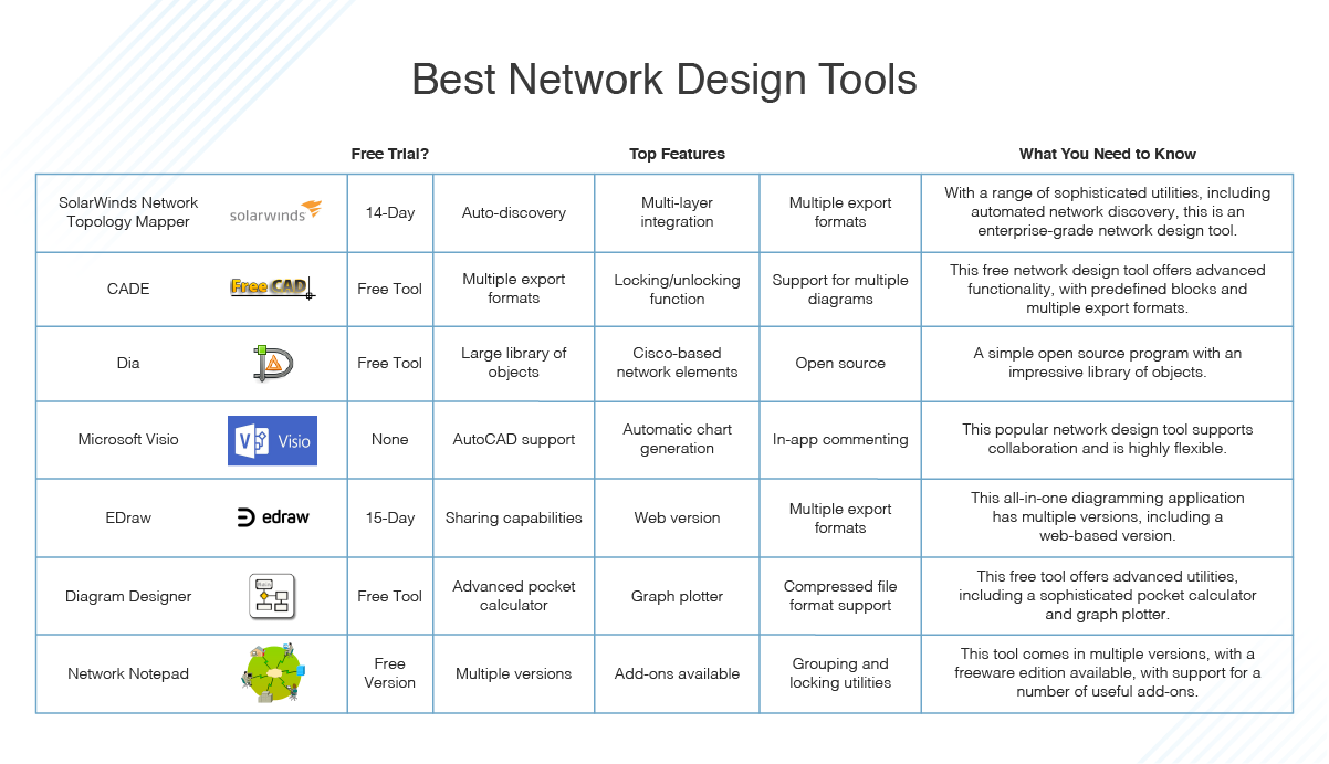7 Best Network Design Tools How To