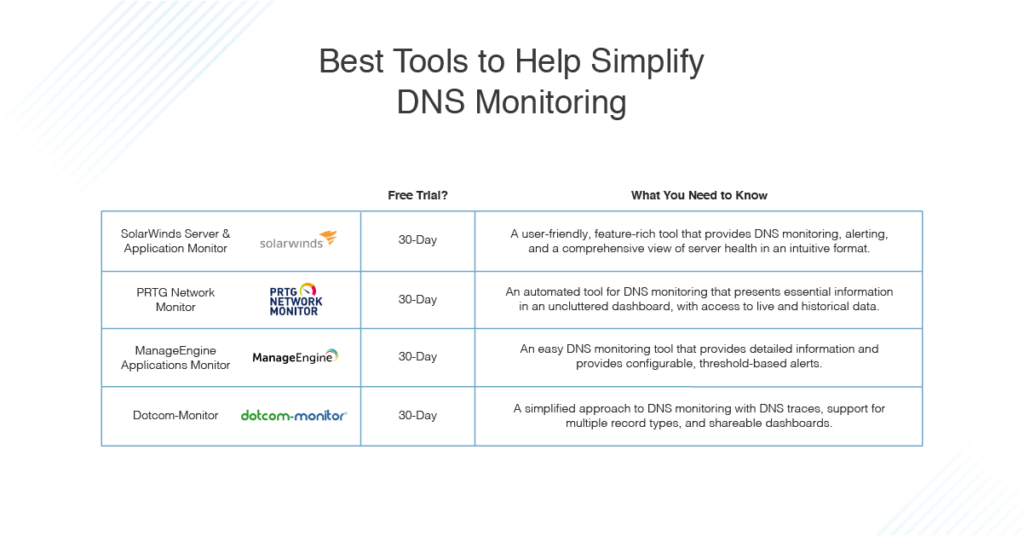 best tools to simplify DNS monitoring