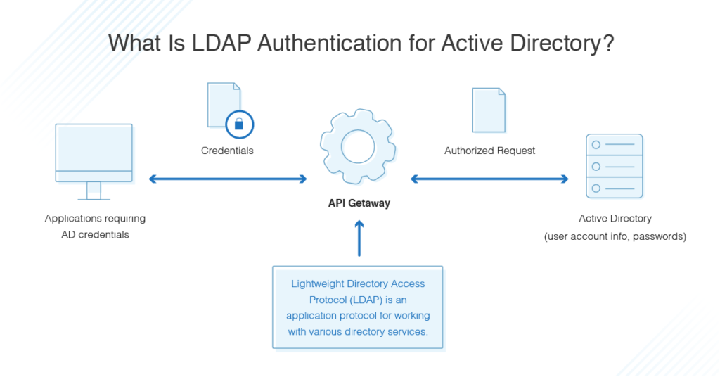 what is LDAP authentication for Active Directory