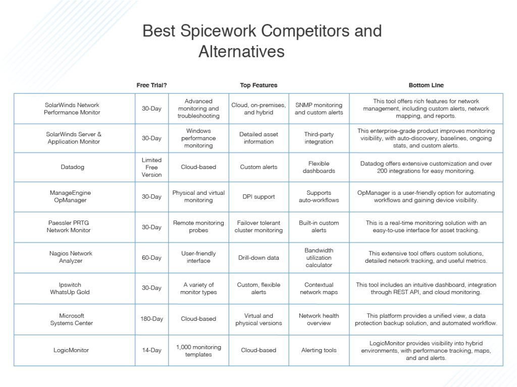 best Spiceworks competitors and alternatives
