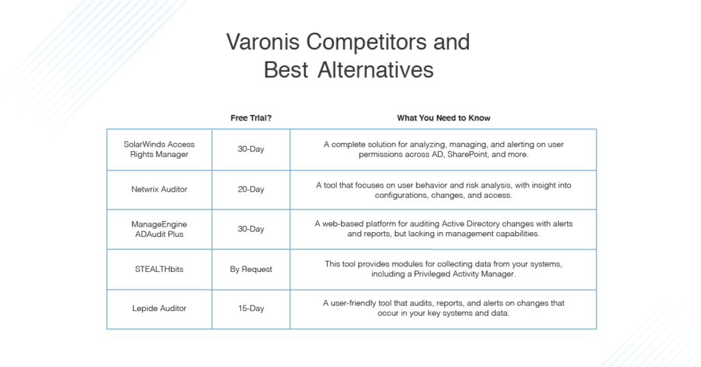 best Varonis alternatives and competitors