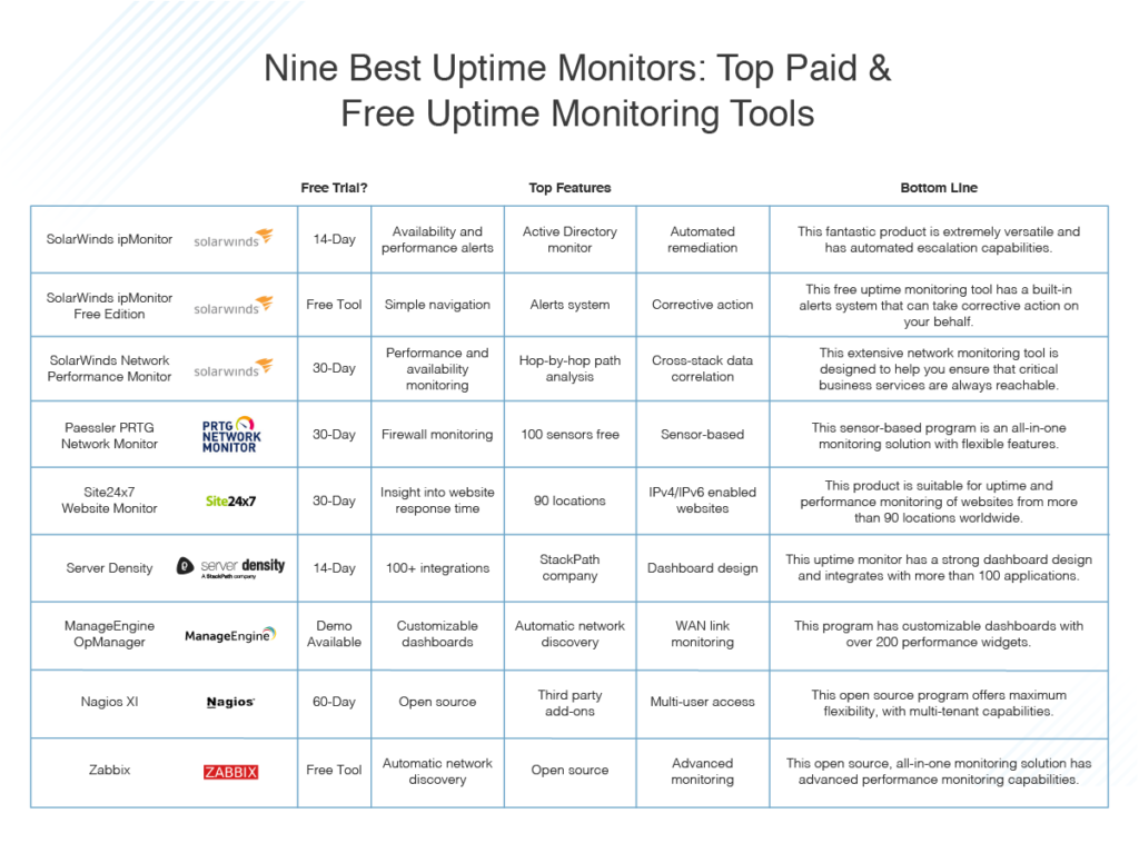 best uptime monitors