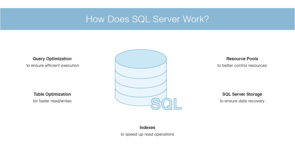 how does SQL Server work
