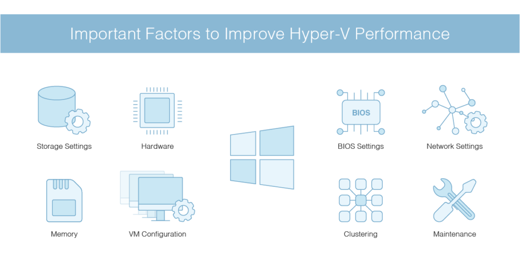 how to improve Hyper-V performance