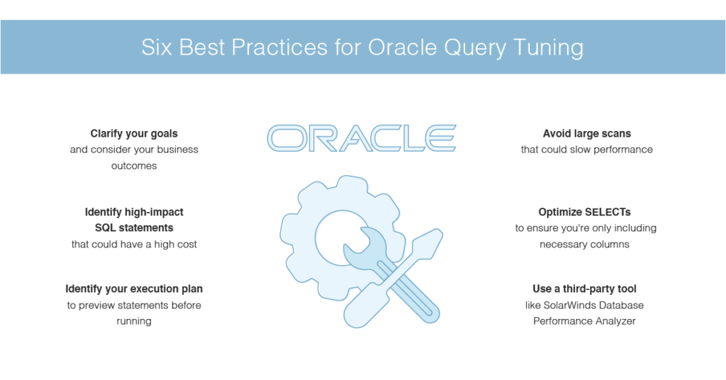Oracle query tuning best practices