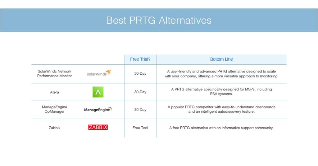 best PRTG alternatives