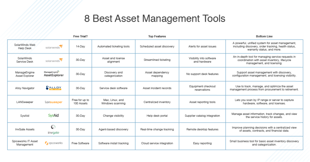 best asset management software