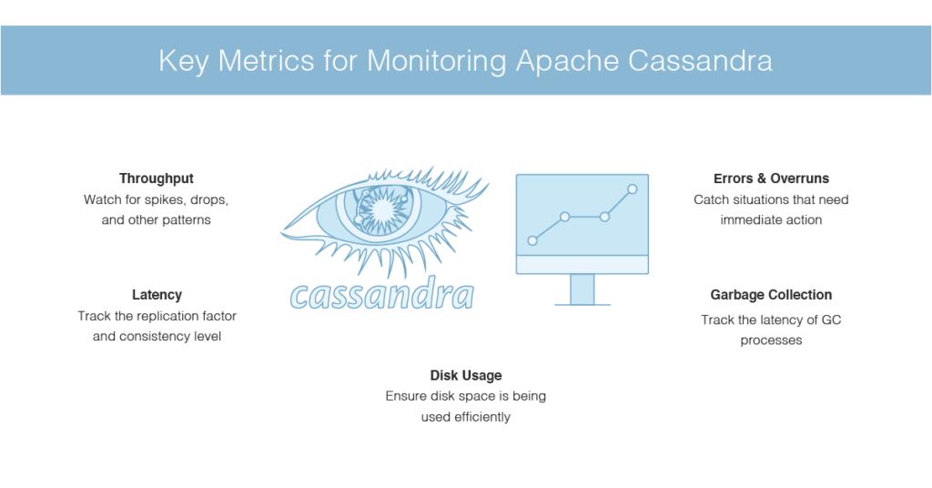 key metrics for monitoring Apache Cassandra
