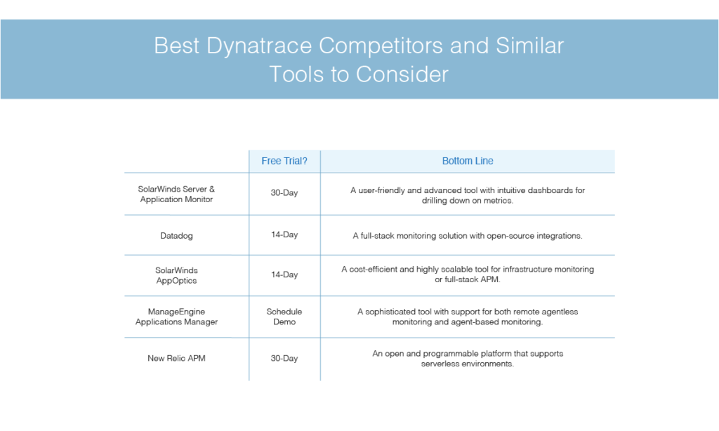 best Dynatrace competitors