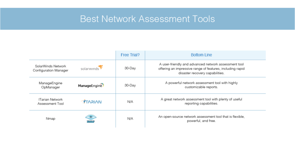 best network assessment tools