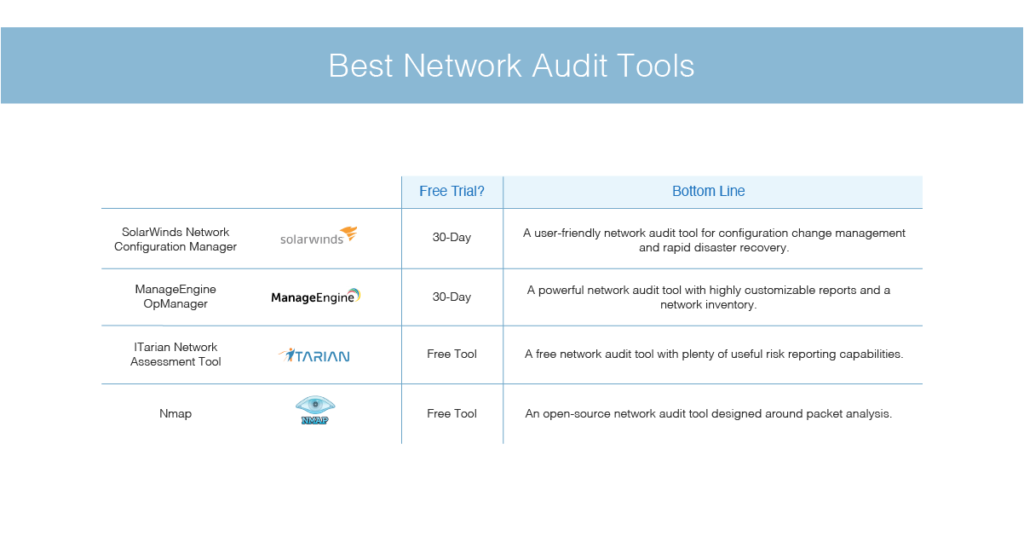 best network audit tools