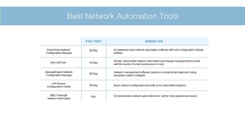 best network automation tools