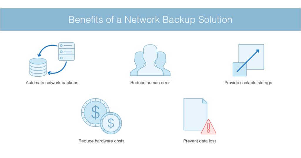 network backup solution benefits