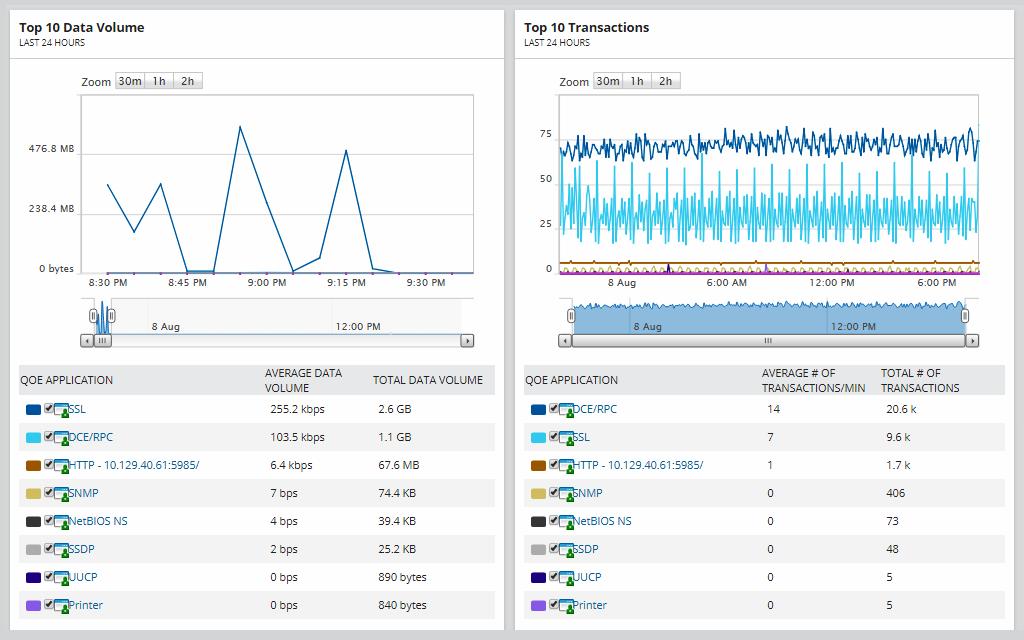 sam-monitor-network