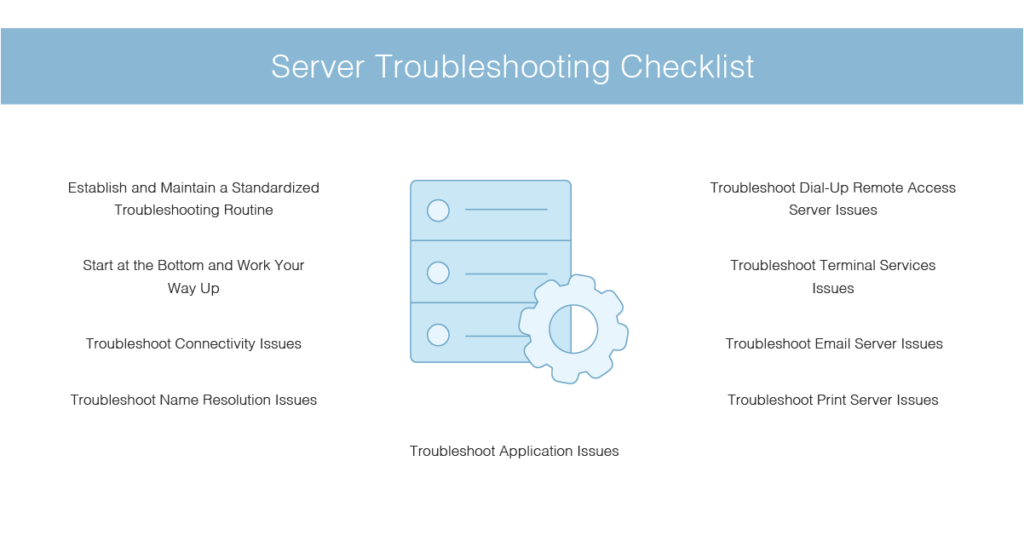 server troubleshooting checklist