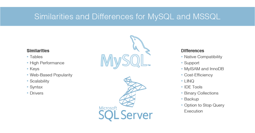 MySQL and MSSQL similarities and differences