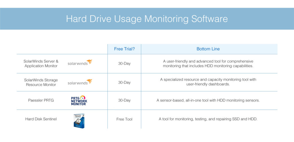 best hard drive usage monitoring software