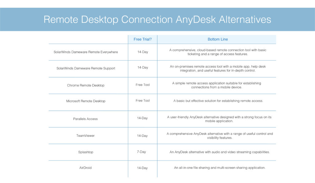 Remote-Desktop-Connection-AnyDesk-Alternatives_List
