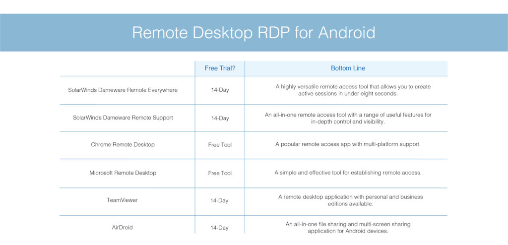 best remote desktop RDP for Android