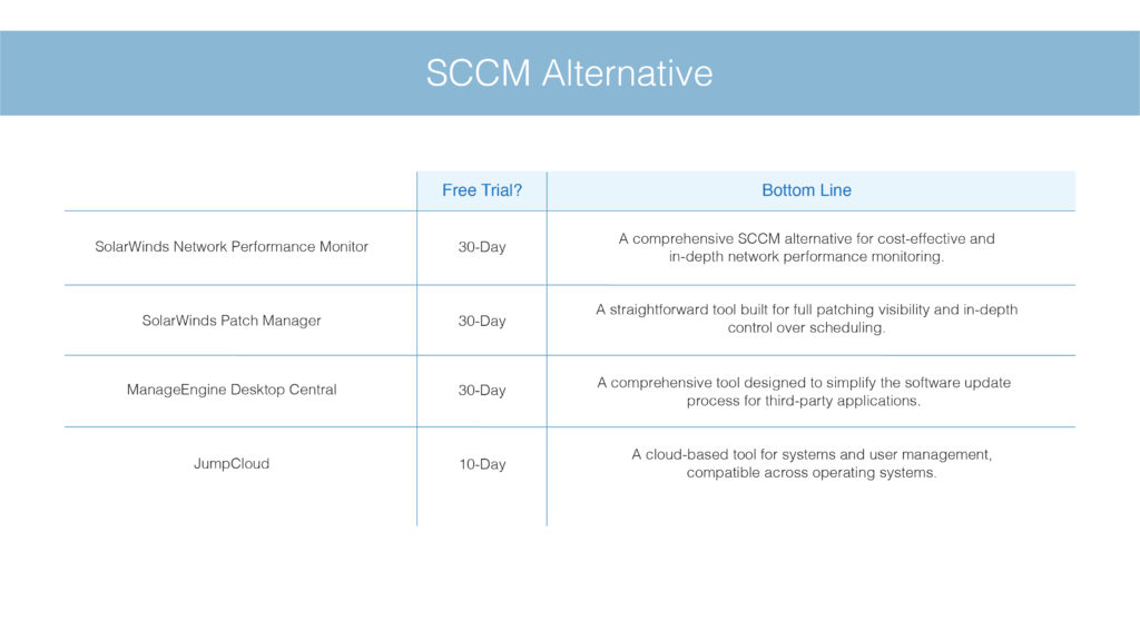SCCM Alternative
