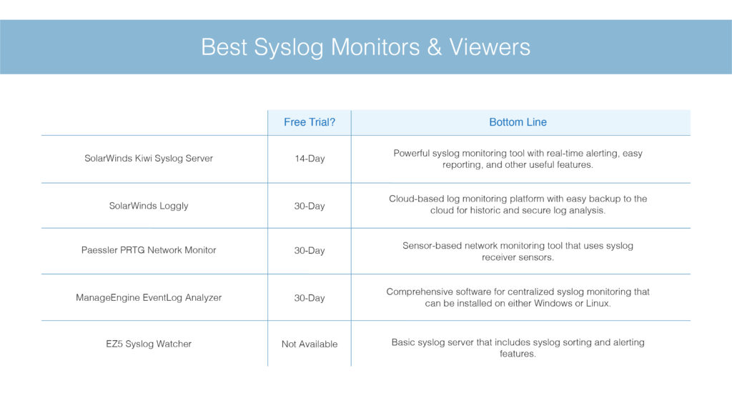 best syslog monitors and viewers