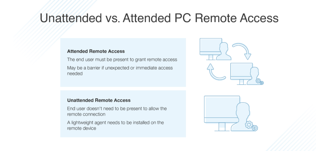 unattended vs attended PC remote access