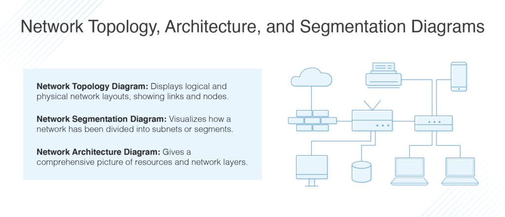 network topology, architecture and segmentation diagrams