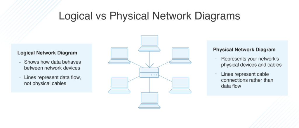Physical VS Logical Network Diagrams