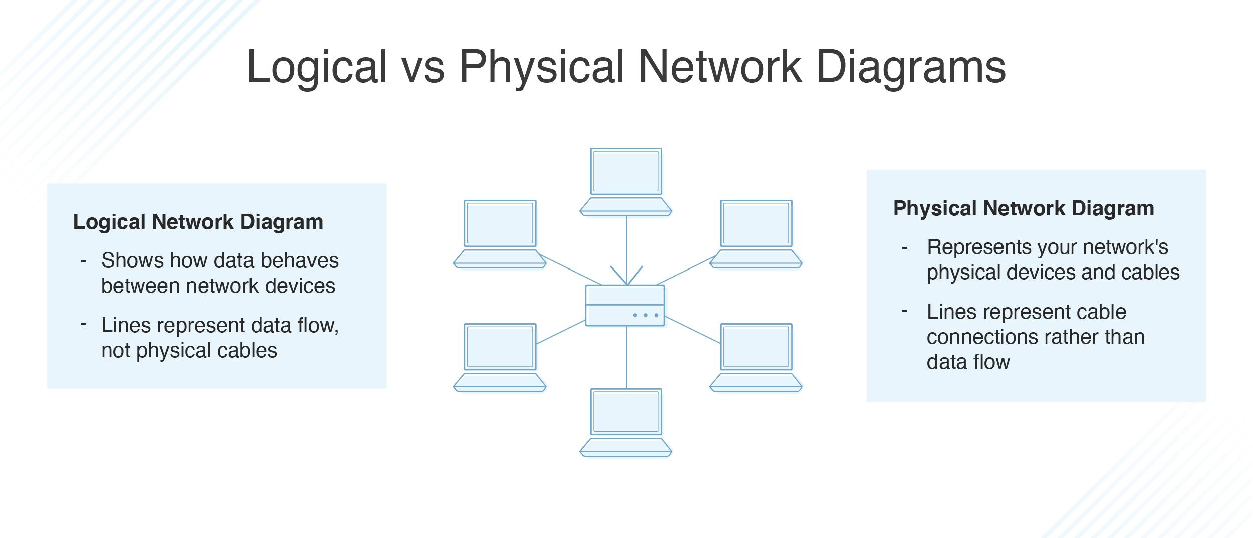 Logical vs. Physical Network Diagrams - DNSstuffDNSstuff