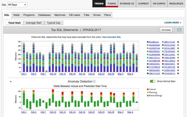 SolarWinds® Database Performance Analyzer (DPA)